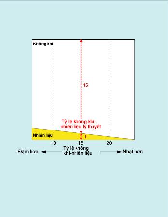 Biểu đồ hỗn hợp không khí-nhiên liệu tốt