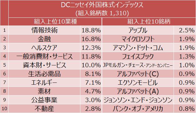 DCニッセイ外国株式インデックス 組入上位10業種と組入上位10銘柄