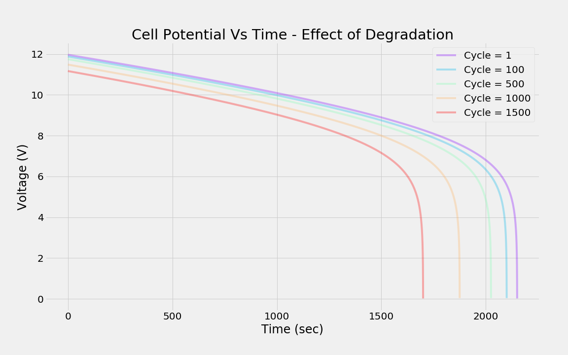 graph of Effect of cycling (usage) on cell potential.