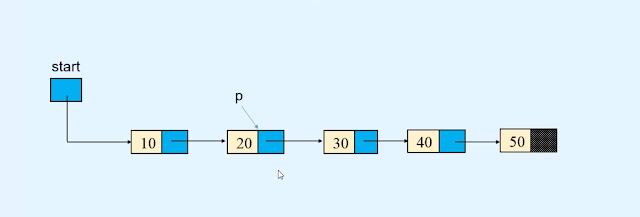 Deletion - Linked list in Data structures and algorithms