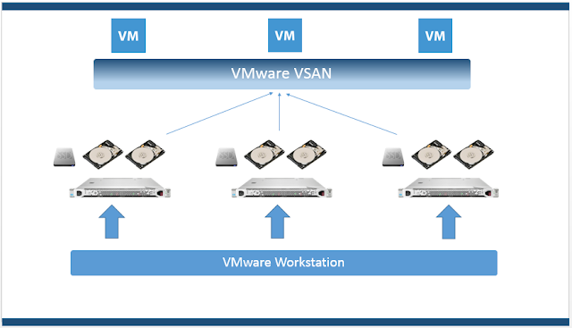 VMware VSAN : My Home LAB Setup