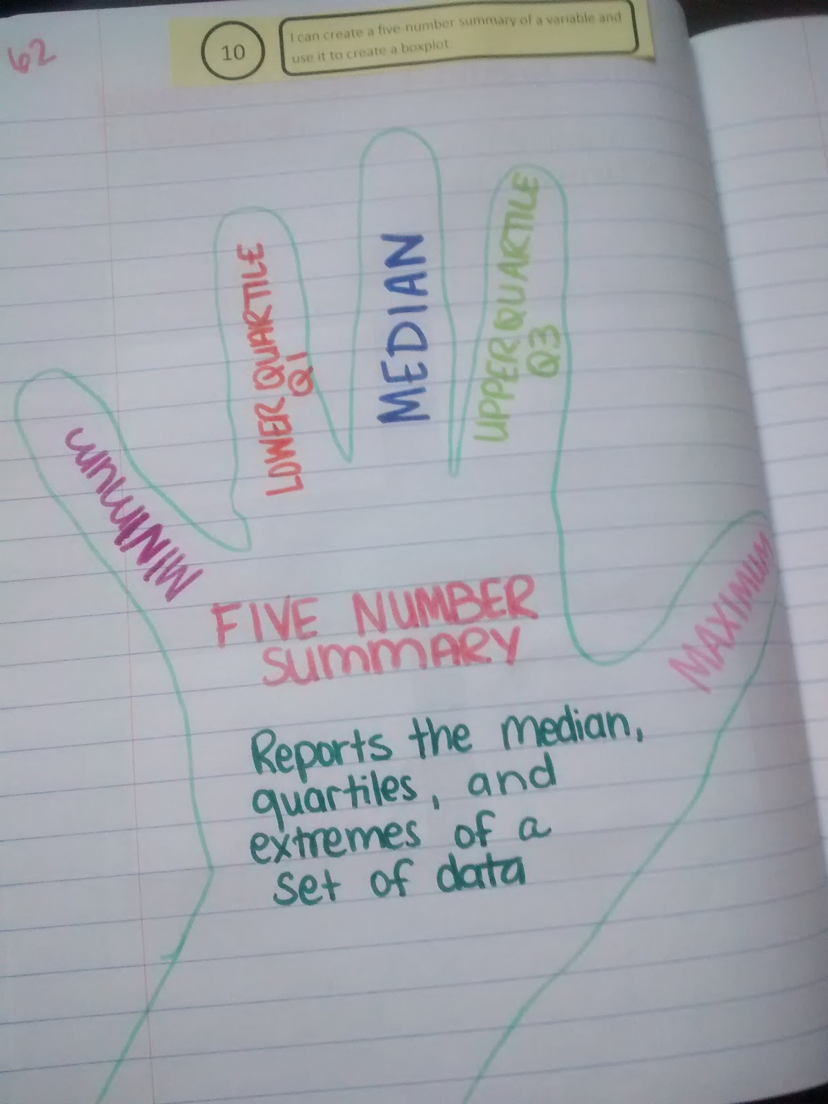 Math Love 5 Number Summary 5 Finger Summary