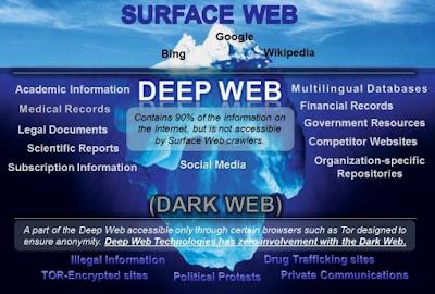 Fakta menarik seputar deeepweb