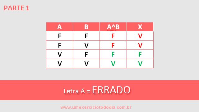 tabela verdade conjunção alternativa a