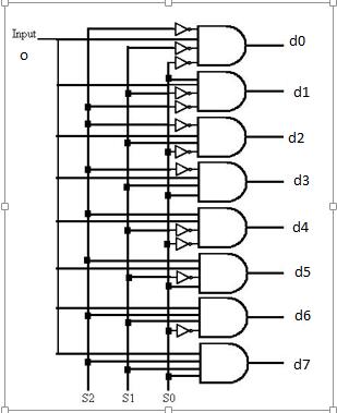 vhdl code for 1 8 demux demultiplexer