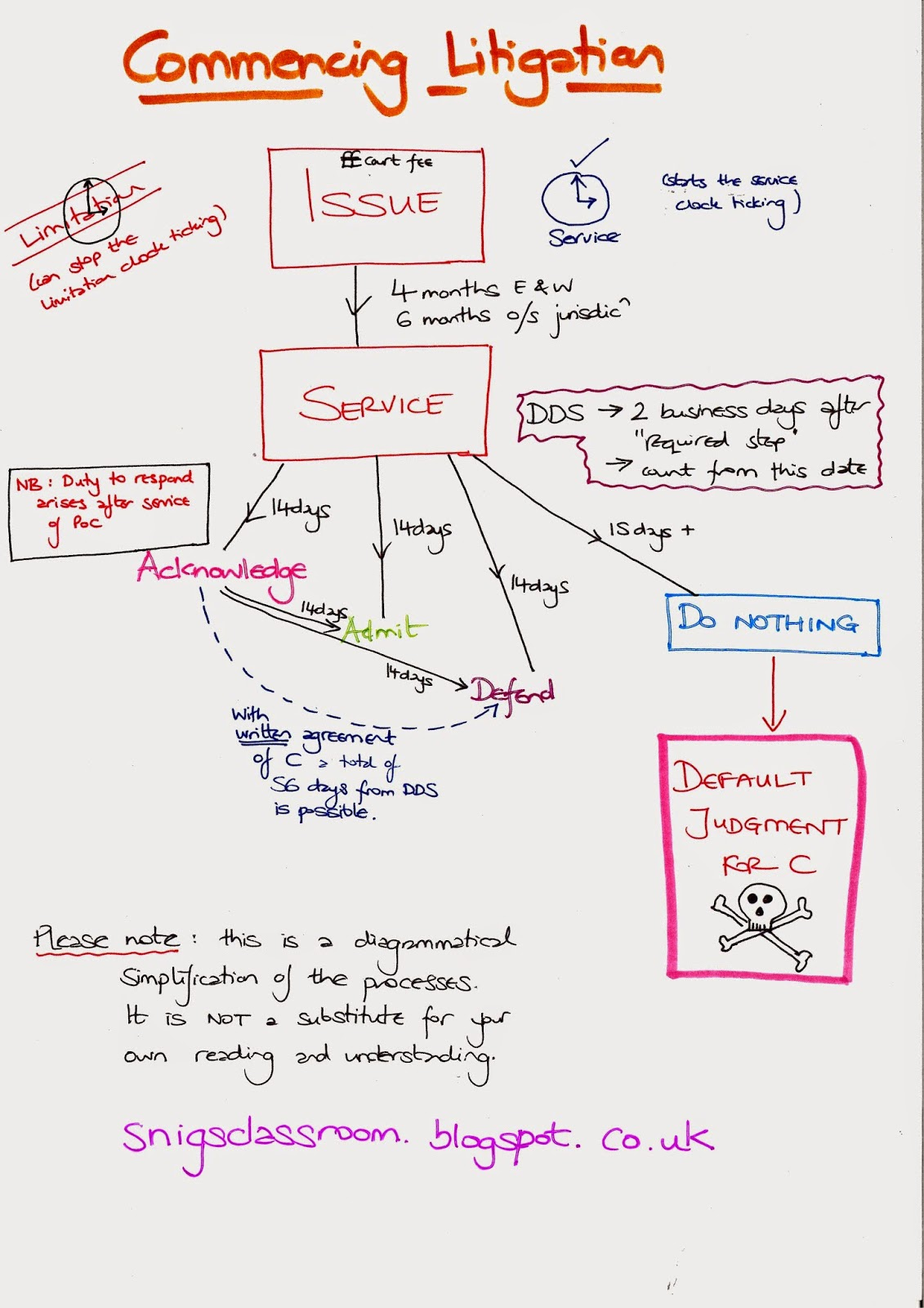 realise that perhaps the diagram on its own doesn   help you very much so here is  video uploaded to youtube some time ago it explains thinking also snig  classroom go with flow flowcharts rh snigsclassroomspot