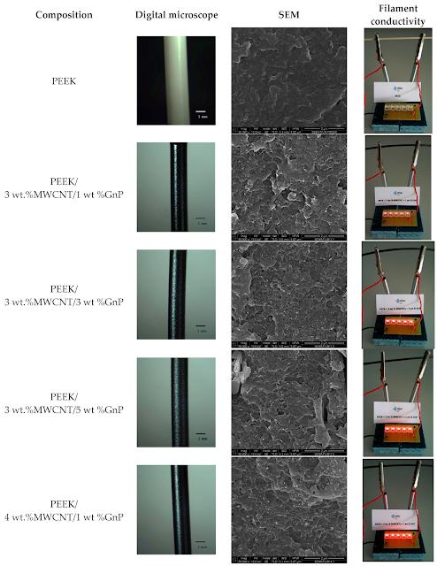 Imagens microscópicas do filamento peek com diferentes combinações de peso percentual de nanotubos de carbono e nanoplacas de grafeno.