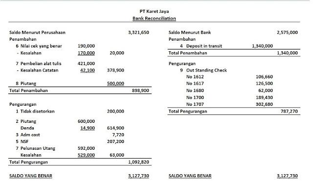 Rekonsiliasi Bank Contoh Soal Penyelesaian Rekonsiliasi Bank