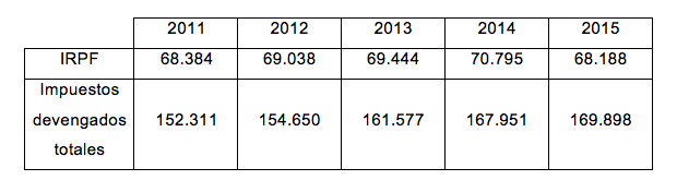 Datos IRPF e impuestos