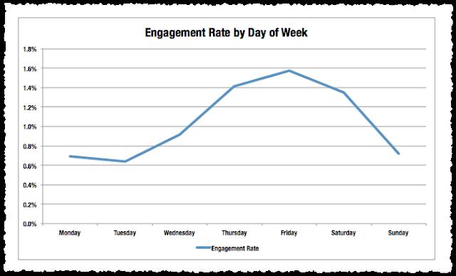 Bagaimanakah cara untuk menaikan nilai Twitter Engagement Rate( TER) ini?