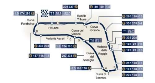 Traseul Marele Premiu al Italiei (Monza) 2017
