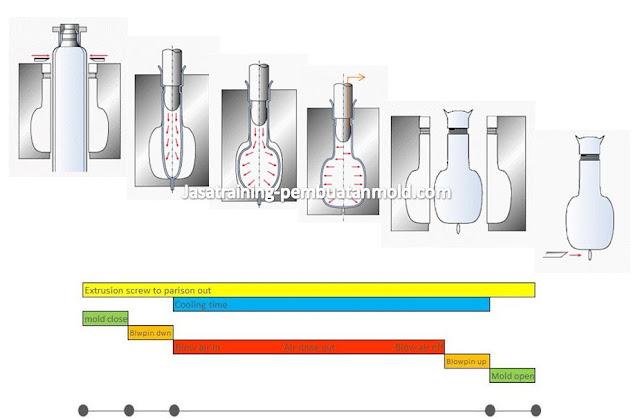 Urutan Proses Pembentukan Produk Pada Blow Moulding