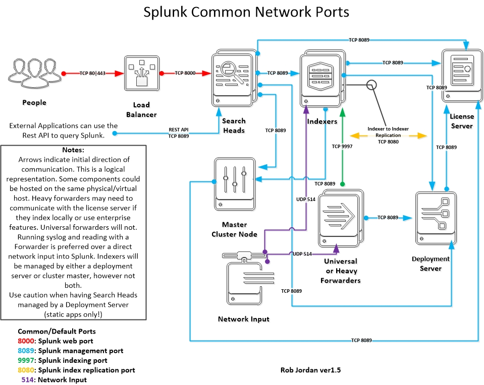 Splunk Enterprise on AWS