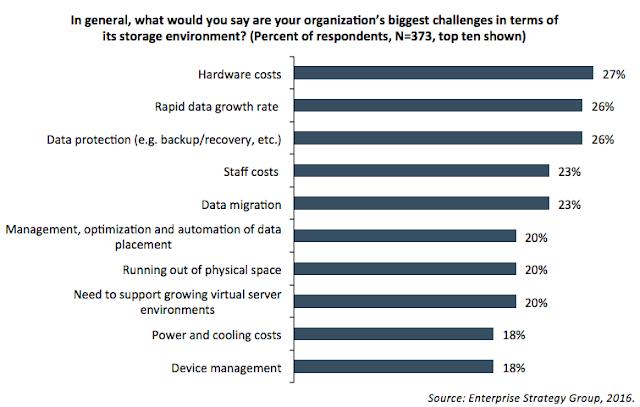 Des analystes ESG dévoilent les résultats de tests dans leur rapport de validation des solutions DataCore ; Parallel I/O et le Top des plus grands défis de stockage