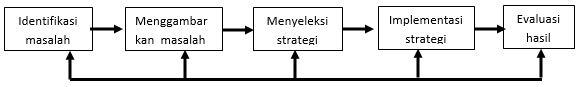 Cara Problem Solving dan Strategi Belajar dalam Psikologi