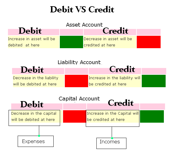 debit vs credit in accounting accounting education. Black Bedroom Furniture Sets. Home Design Ideas