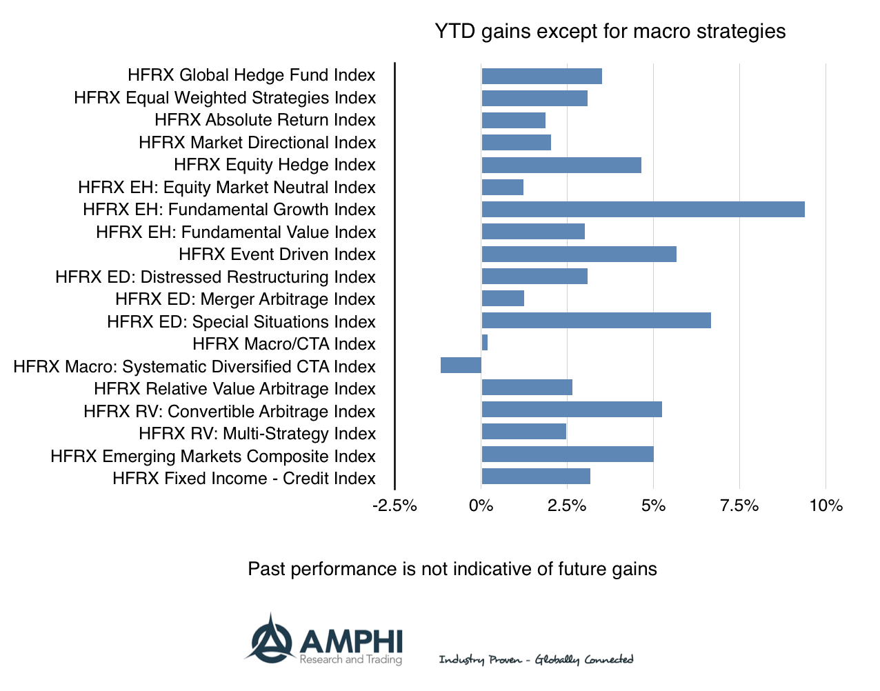 Disciplined Systematic Global Macro Views: With asset return