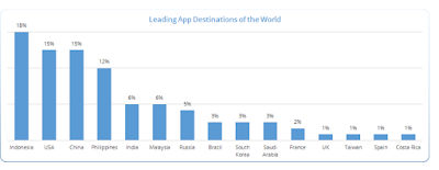 Negara,Indonesia,Top,Apps,Country