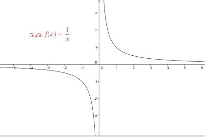 Cara Mengerjakan Soal Limit Fungsi