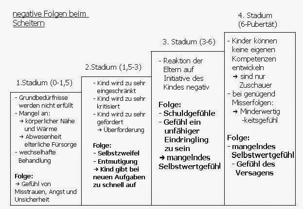 Lernblock Ade Muttis Abi Erikson Kindheit