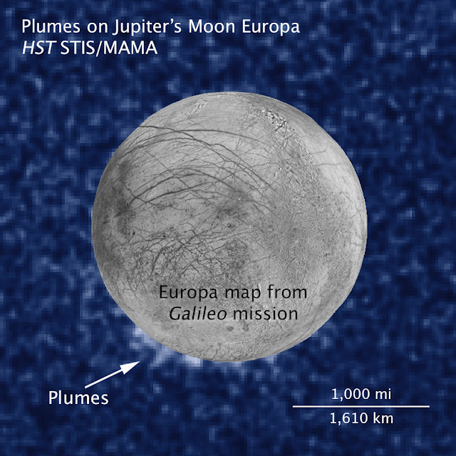 Plumas de vapor de água em Europa, lua de Júpiter
