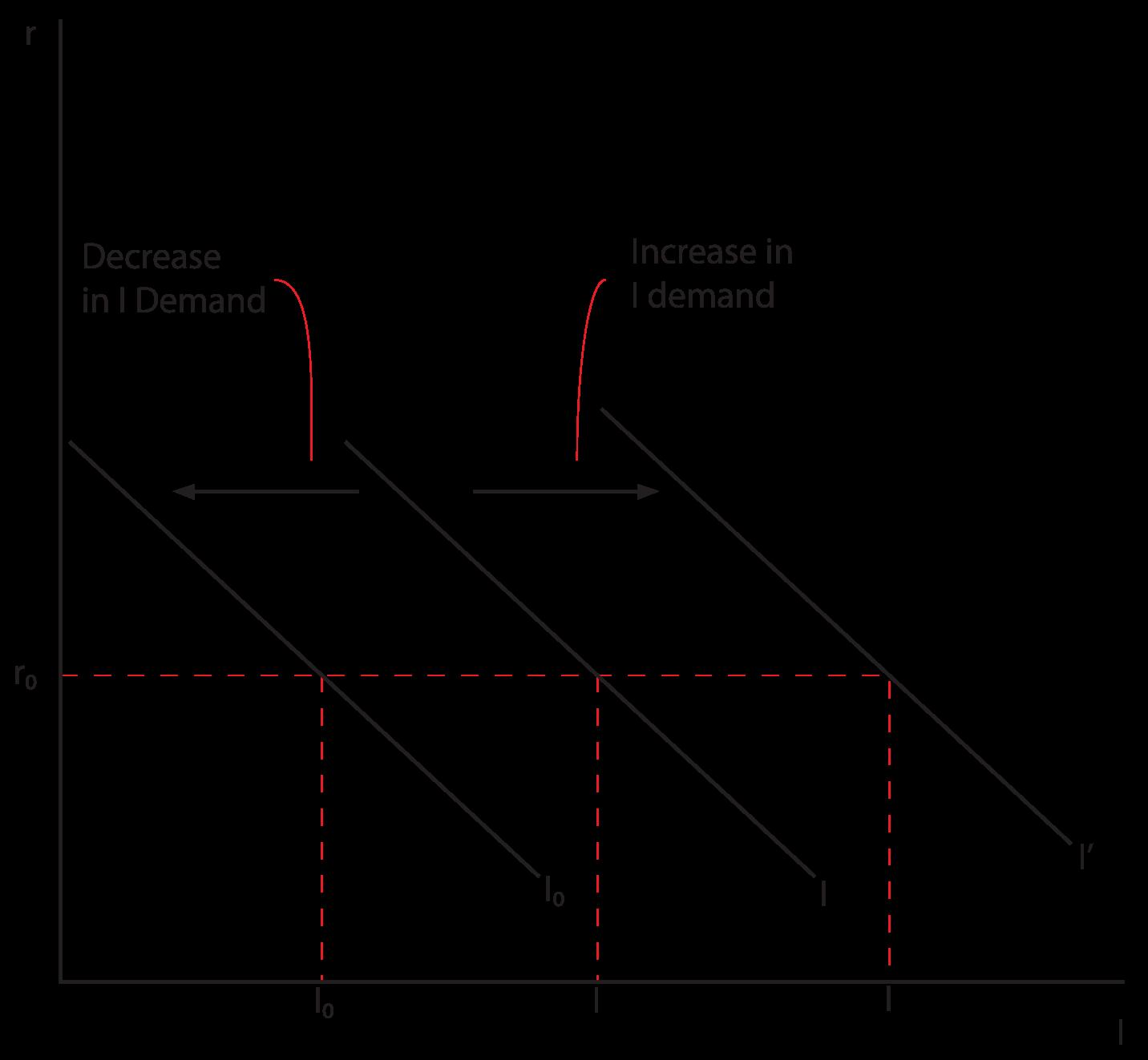 Microeoconomic Weblog