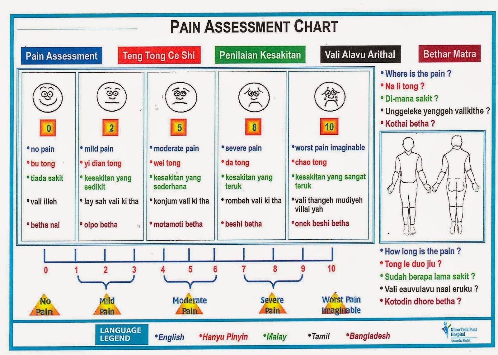 Pqrst pain