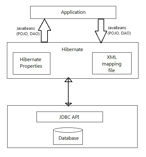hibernate architecture with the help of simple block diagram