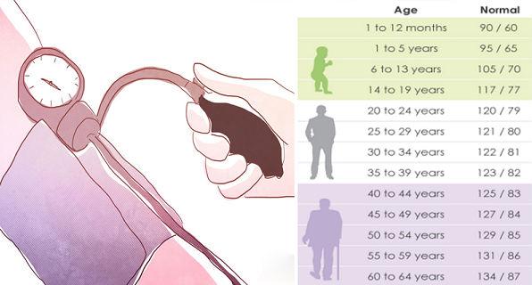 INFO PENTING! Ini dia Angka Tekanan Darah yang Normal Berdasarkan Usia Kamu! Bagaimana dengan Kamu?