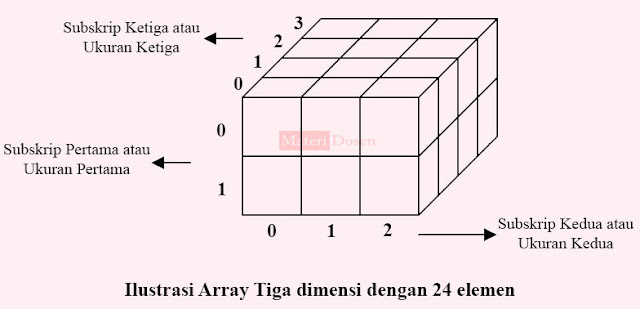 Ilustrasi array tiga dimensi dengan 24 elemen