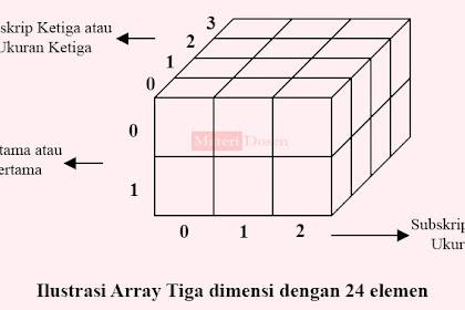 Array Multidimensi Dimensi C++, Lengkap Contoh Program dan Penjelasan