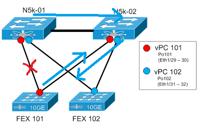 Moving Ones & Zeros: Cisco Nexus - Part 4 3 - vPC Failure