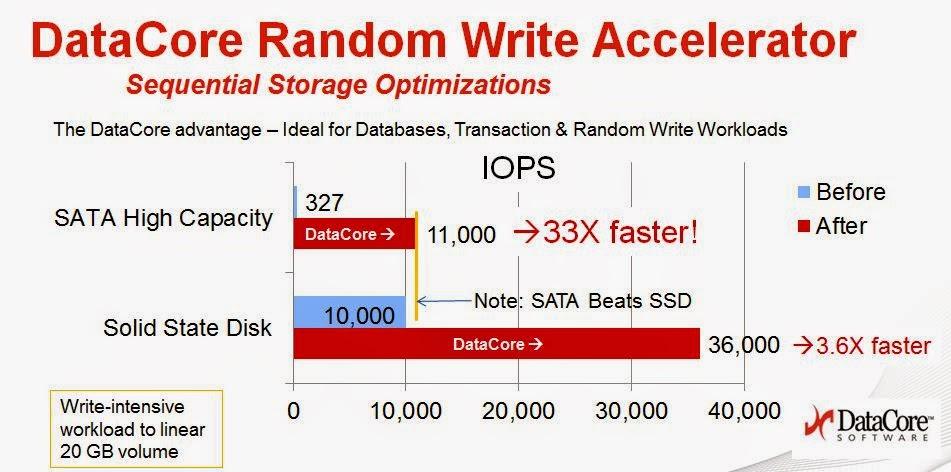 DataCore ;s New Random Write Accelerator for Databases SQL ERP OLTP and RAID workloads