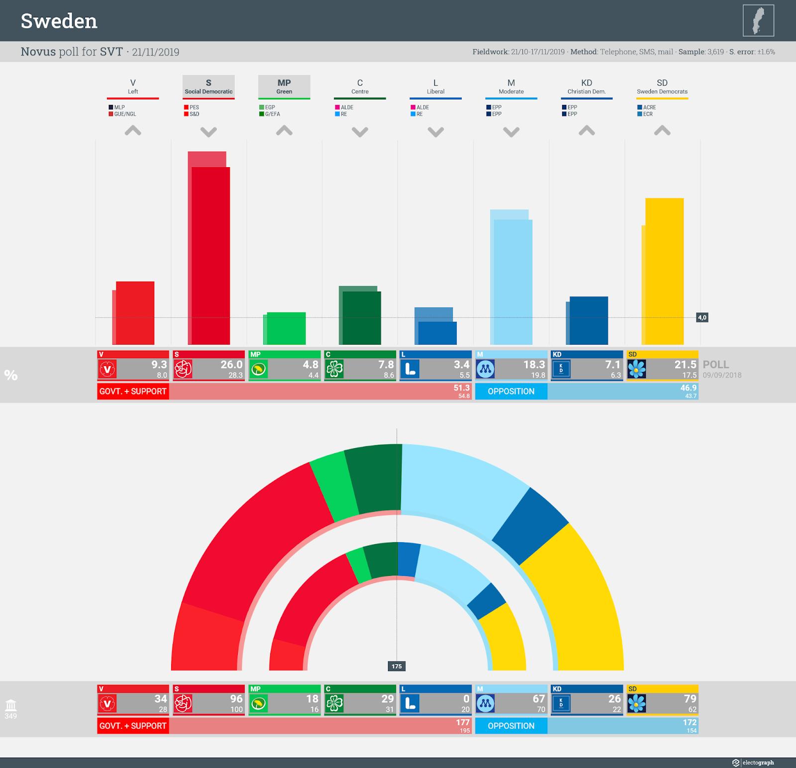 SWEDEN: Novus poll chart for SVT, 21 November 2019