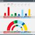SWEDEN · Novus poll 21/11/2019: V 9.3% (34), S 26.0% (96), MP 4.8% (18), C 7.8% (29), L 3.4%, M 18.3% (67), KD 7.1% (26), SD 21.5% (79)