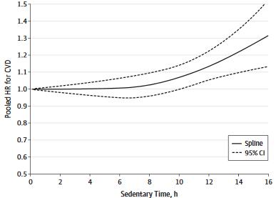 図:座っている時間と心血管疾患率