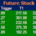 Most active future and option calls ( Pre Market Tips ) for 4 July 2016