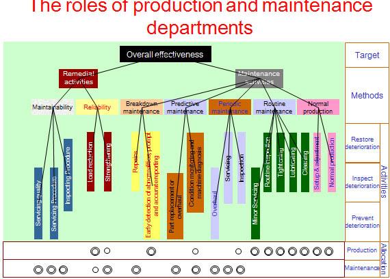 singkatan dari Total Productive Maintenance Pengertian TPM (Total Productive Maintenance) beserta Cara Implementasi di Perusahaan