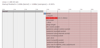 AWS EC2 systemd-analyze