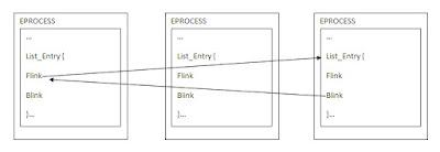 Memodifikasi Link List Pada EPROCESS