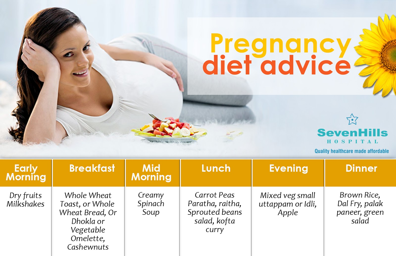 Your guide to first trimester nutrition diet in pregnancy.