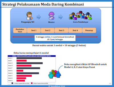 Model  Campuran Tatap Muka dengan Full Daring/ Online Penuh