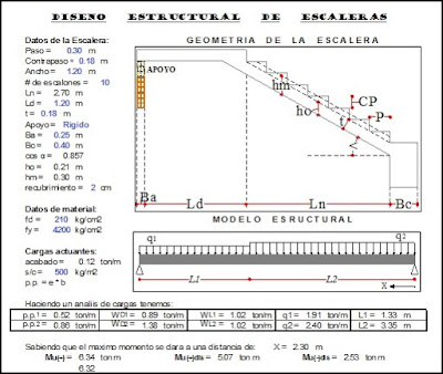 Cálculo estructural de gradas o escaleras