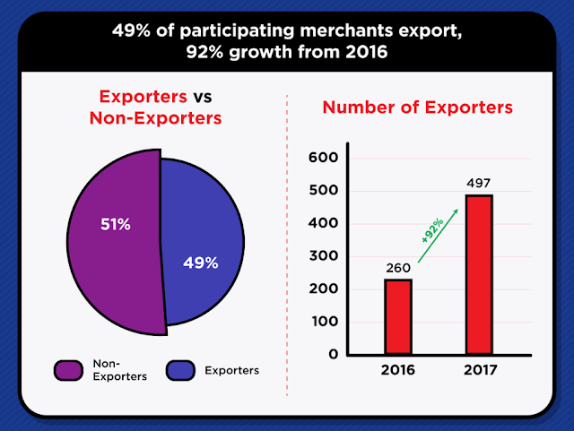 49% of participating merchants export