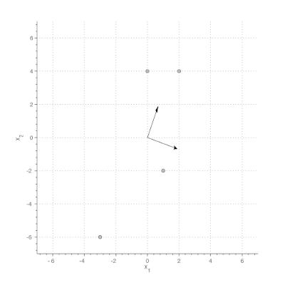 Simple Matlab statistics toolbox : standardization | Dan in