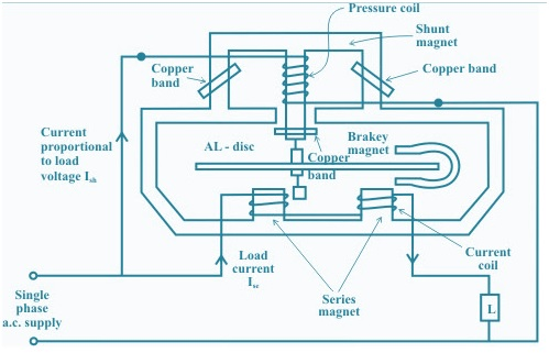 Single Phase Induction Type Energy Meters   Electrical Concepts