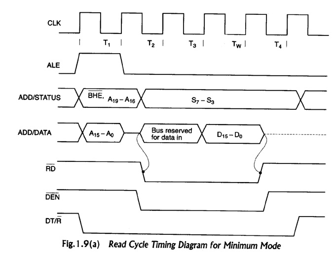 Engineering Materials  Timing Diagram Of Minimum And Maximum Mode 8086