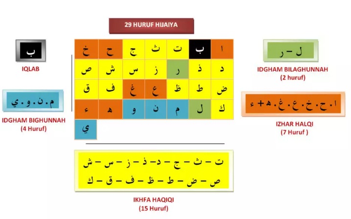 Pengertian, Cara Membaca dan Contoh Bacaan Ikhfa - TPQ ...