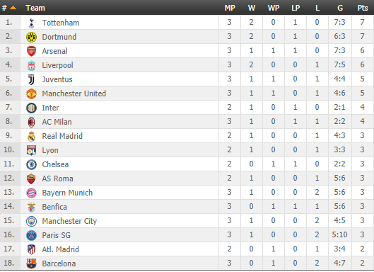Spurs Top Champions Cup Standings
