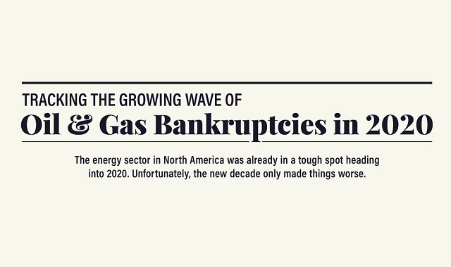 Gas and oil bankruptcies in 2020 #infographic